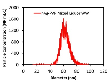 Measured Ag particle size distribution in mixed liquor wastewater diluted 1000 times.