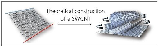 An SWCNT is a hollow cylinder of a rolled-up graphene sheet.