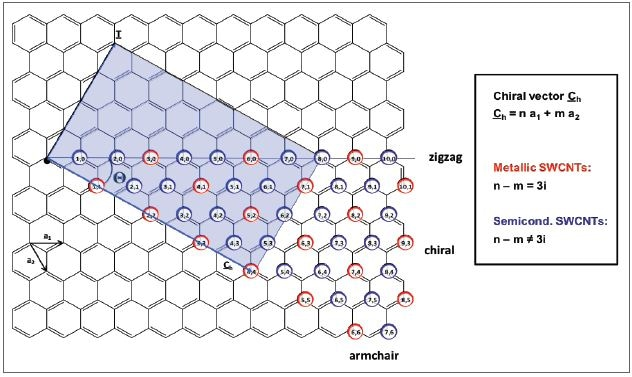 Schematic representation of the unrolled graphene layer of a carbon nanotube with the unit cell vectors a1 and a2 which define the chiral vector Ch. The colored rectangle displays the unit cell of the (4,4)-SWCNT. Metallic (n,m)-SWCNTs are indicated by the red circles, semiconducting species by the blue circles, respectively. SWCNTs exhibit metallic behavior, when n-m is a multiple of three. All other nanotubes are semiconducting.