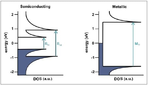 Schematic representation of the electronic density of states of a semiconducting (left) and metallic (right) SWCNT and the possible transitions between the van Hove singularities.