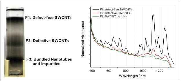 Left: centrifugation vial after separating individual defect-free nanotubes from defective counterparts and bundles. Right: the difference in the material composition is reflected in the absorbance spectra.