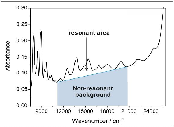 The ratio of the resonant area of the characteristic SWCNT peaks to the nonresonant background yields information about the sample purity and structural integrity. Defect-free and pure nanotubes typically have a resonant ratio of 0.15 (within the region marked by the grey shaded area), while the resonant ratio of raw dispersions is typically in the range of 0.03.