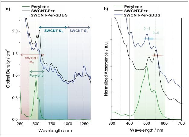 Absorption spectra of SWCNTs dispersed in an aqueous solution of a perylene bisimide dye. a) As recorded spectra where the characteristic transitions of semiconducting SWCNTs (S11 and S22) and metallic SWCNTs (M11), as well as the perylene transitions are indicated. b) Magnified view of the perylene transitions. The spectra are normalized to the strongest perylene transition and offset for clarity. The replacement of the dye from the nanotube surface by addition of SDBS can be followed by the respective absorption spectra (black trace: perylene adsorbed to SWCNTs, blue trace: same sample after substitution of perylene by SDBS).
