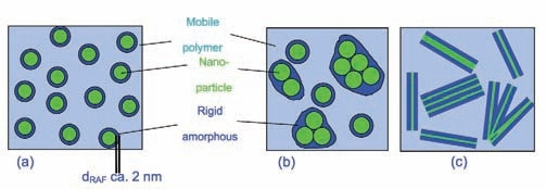 Sketch of spherical (a, b) and layered (c) nanoparticles covered by a layer of immobilized polymer (RAF). Total deglomeration of the particles is assumed in (a); a more relaistic situation is shown in (b) and (c).