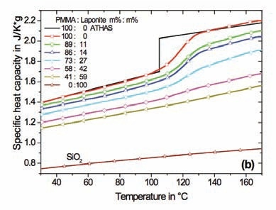 Specific heat capacity of nanocomposites in respect to sample mass. (a) – PMMA with spherical SiO2 nanoparticles, (b) – PMMA with Laponite RD™. Specific heat capacity for SiO2 is shown too. The black lines represent reference data for PMMA from ATHAS. Diamond DSC, StepScan mode.