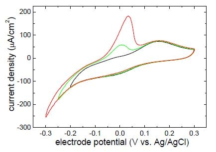 Steady-state cyclic voltammograms of Pt electrode mounted in ECS 204 measured in 1mM CuSO4 + 50mM H2SO4 with the sweep rate 50mV/s. Current density was calculated using geometric area of the electrode.