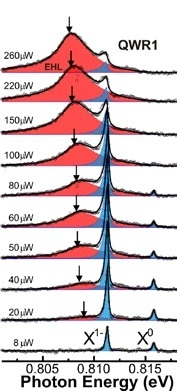Typical single QWR emission spectra measured at 5 K with increasing excitation power.