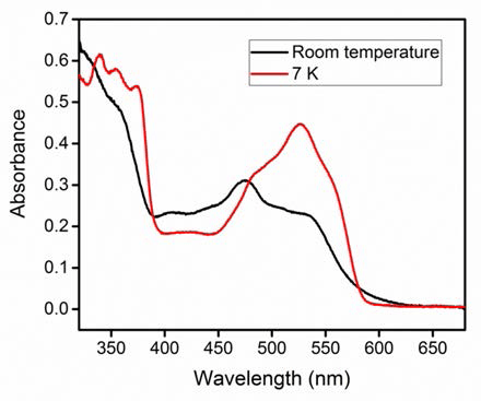 UV-Vis absorption spectrum of methylcobalamin in 1,2-propanediol at 7K and at room temperature after illumination with an LED at 532nm.