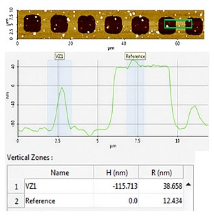 AFM topography image of measurement site #2, area of interest line profile, and collected step height (H) and roughness (R) values.