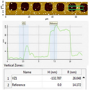 AFM topography image of measurement site #3, area of interest line profile, and collected step height (H) and roughness (R) values.