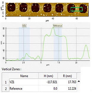 AFM topography image of measurement site #5, area of interest line profile, and collected step height (H) and roughness (R) values.