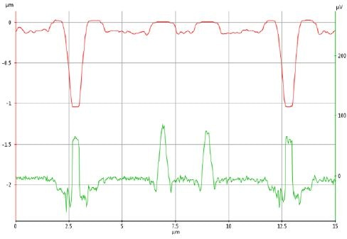 Topography (top-left) and SCM (top-right) data acquired from the sample device. Topography line profile (red line, y-axis on left) and SCM line profile (green, y-axis on right): Doping level: p-epi (2 x 1016 cm- 3), n well (2 x 1017cm-3), p channel (1 x 1017 cm-3) , n+ contacts (2 x 1020 cm-3).