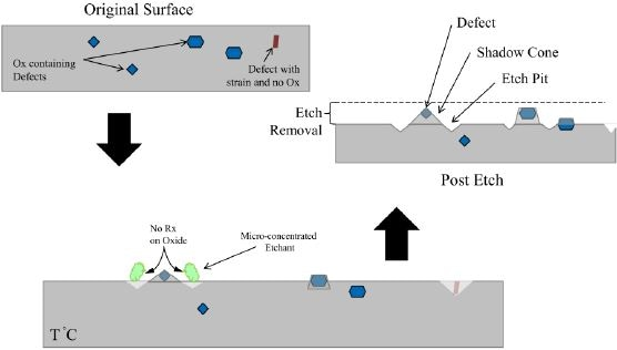 Schematic of the process used to decorate crystal imperfections for defect inspection.