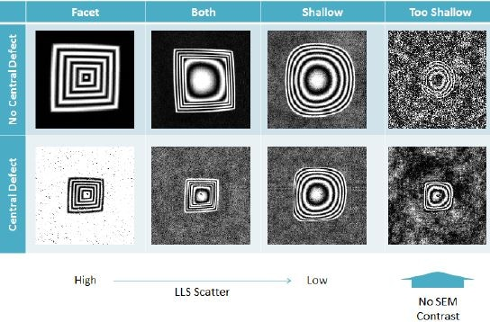 Defect classification based on the LLS, SEM and AFM data.