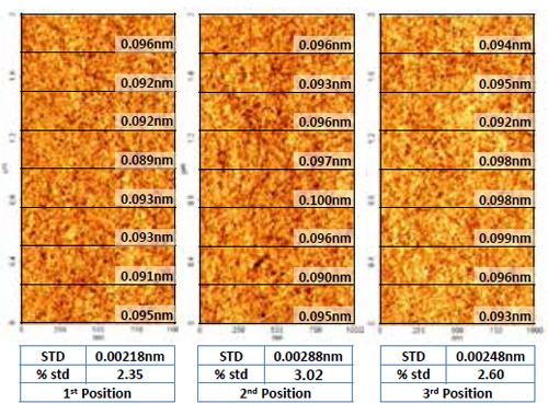 Roughness measurement images at different locations on sample surface. The roughness values show around 3% variation from location to location in 1 µm x 0.25 µm.
