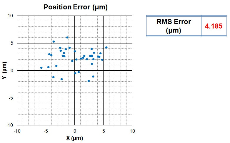 The positional error of actual defect sites after the automatic stage mapping is quite small, about 5µm in RMS. The positional error remains largely the same regardless of wafer loading positions.