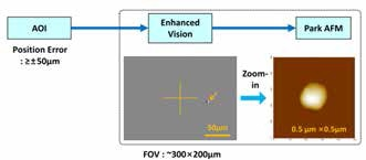 An example of enhanced vision image and how it facilitates linkage between the AOI tool which has larger stage errors, and Park ADR-AFM.