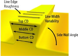 LER, LWR and SWR are the limiting factors of resolution in optical lithography