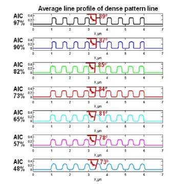 Park 3D AFM line profiles at different AIC levels reveal the proportionate relationship between SWA and AIC.