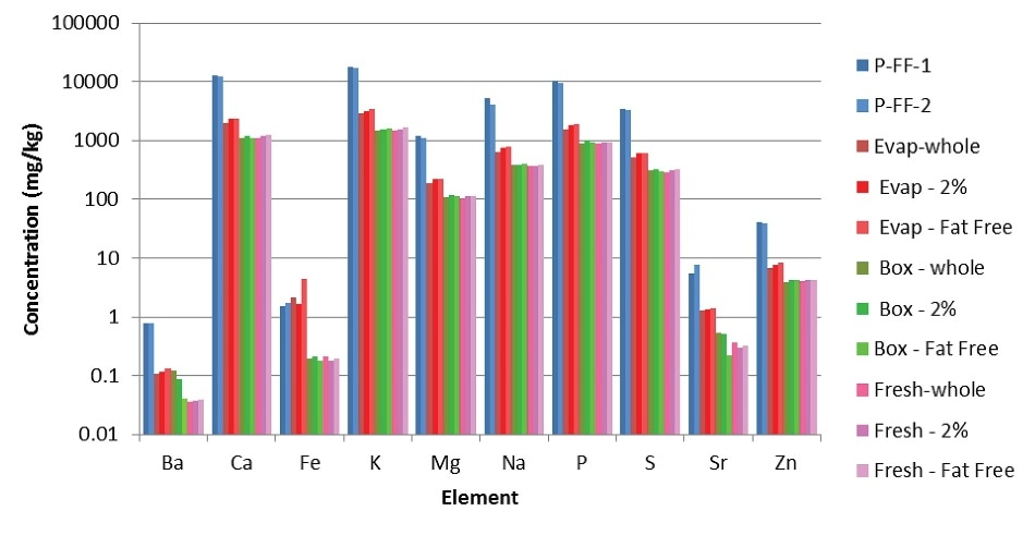 Results from analyses of milk samples (powdered milks in shades of blue; evaporated milks in shades of red; boxed milks in shades of green; fresh milks in shades of pink).