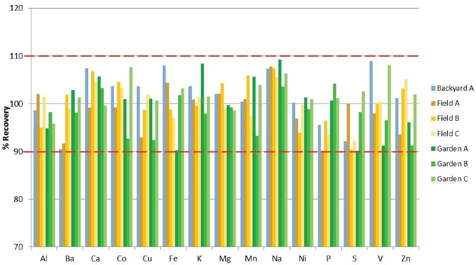 Spike recoveries in soil samples (% Recovery).