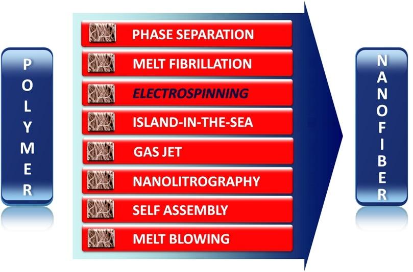 ElectroSpinning