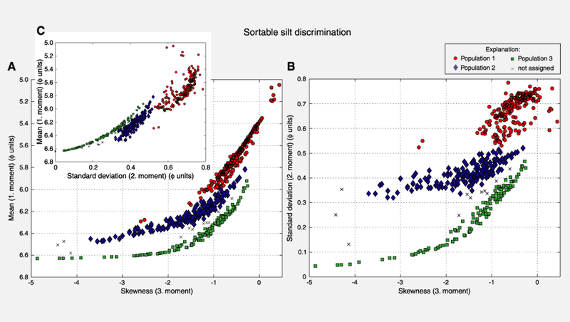 Skewness of the distribution applied against the median value and the standard deviation of the distribution, respectively. Three different populations are clearly recognizable.