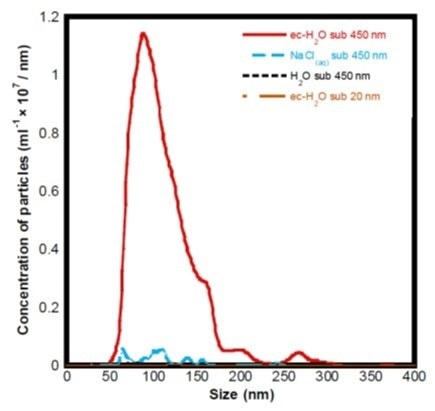 Histogram showing the particle size distributions and concentrations of different sample preparations obtained using the NanoSight NS300.