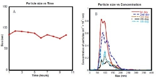(a) Mean bubble size distribution for ec-H2O sub 450 nm measured using NTA over 10 hours. (b) Histogram showing particle concentration measured using the NanoSight samples of 'ec-H2O sub 450 nm' over 5 days.
