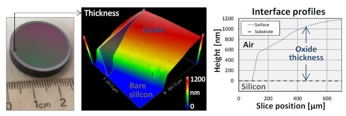 Oxide-gradient sample measured at the film boundary using a 20X Mirau objective. The thickness map ranges from 0 (bare silicon) to ~1.2 µm. The substrate profile, derived by subtracting thickness from the top surface, is flat to ~1 nm.