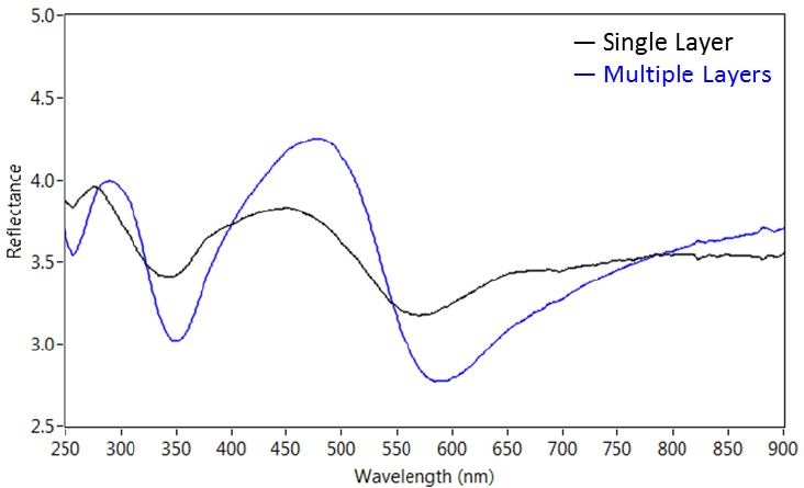 Absolute reflectance microspectra