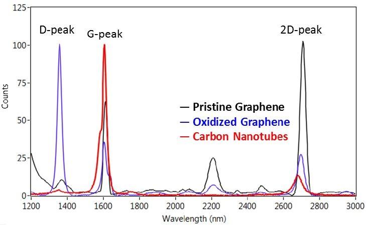 Raman spectra of graphene and carbon nanotube samples