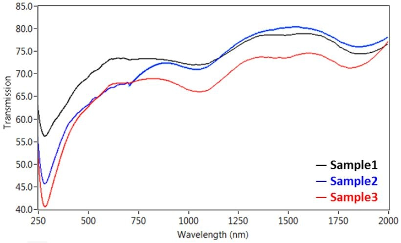 Transmission microspectra™ of single walled CNT dropcast