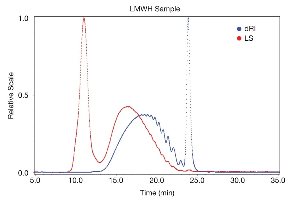 Examples of LS and RI traces for an LMWH sample.