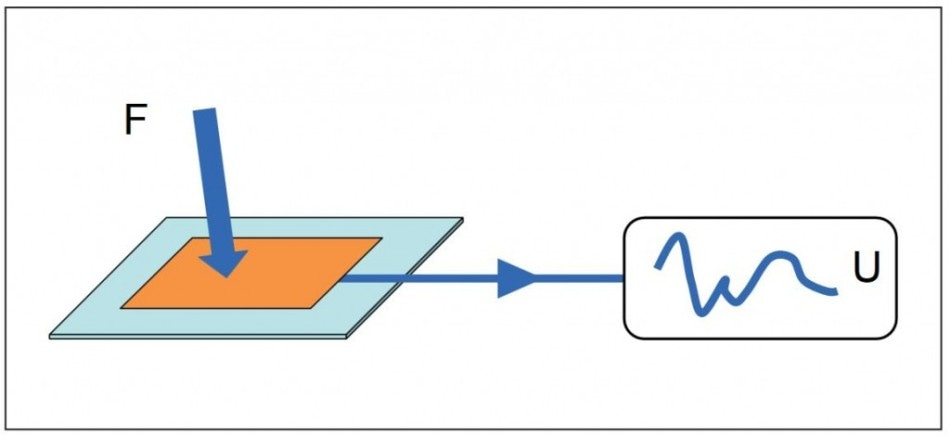 Direct Piezoelectric Effect.