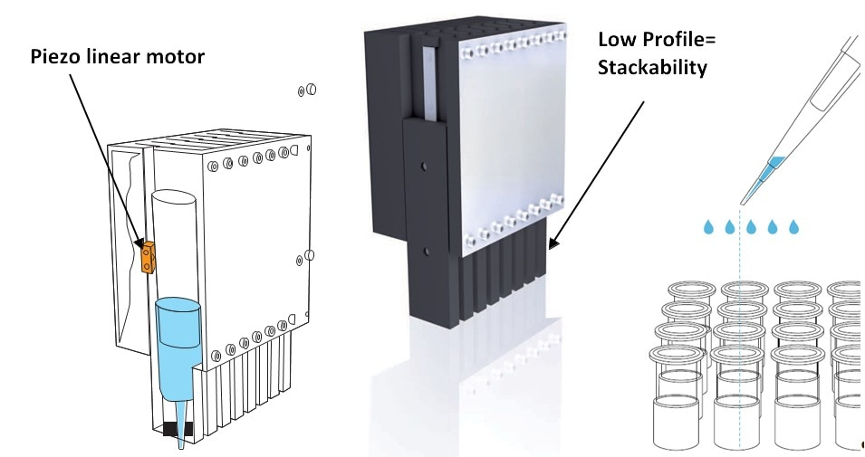 A compact piezo motor drives the pipetting mechanism. The low profile allows for stacking of multiple units. Miniaturization higher dosing precision is advantageous as liquid volumes fall and micro well counts go up. (Image: PI)