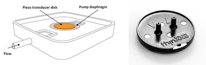 (left) Piezoceramic disks can be attached to the membrane of a micropump and thus move it with high frequency. (Image: PI) (right) Piezo-transducer driven micro-diaphragm pump for laboratory automation (Image: thinXXS Microtechnology AG)
