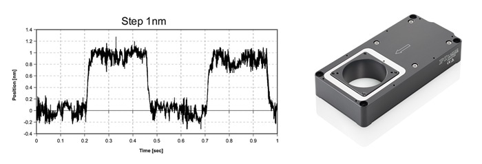Piezo positioners can resolve motion down to 1/10 nanometer and below. The above graph shows the crisp step and settle performance of a P-630 linear stage commanded to move 1nm increments, measured with an external laser interferometer.