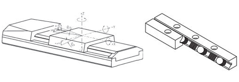 (left) Ideally, a linear translation stage should only provide motion in one degree of freedom. In reality, there is no perfect guiding system, and every linear motion will also bring about rotary / tilt errors (angular deviation) and motion components in two unwanted linear degrees of freedom (runout). (Image: PI) (right) Crossed roller bearings provide high load capacity and better guiding precision than most ball bearings. (Image: PI)