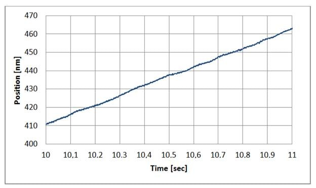 Constant velocity of an L-511 linear translation stage, commanded at 50 nm/sec, controlled by a SMC Hydra controller in 3000 microstep mode. Driven in with a good microstep controller, stepper motor stages can provide exceptionally smooth motion. (Image: PI)