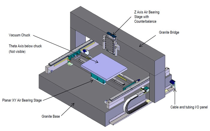 Custom XYZ-Theta-Z air bearing multi-axis system for wafer inspection. The gantry-mounted Z-stage is equipped with a pneumatic counterbalance. (Image: PI)
