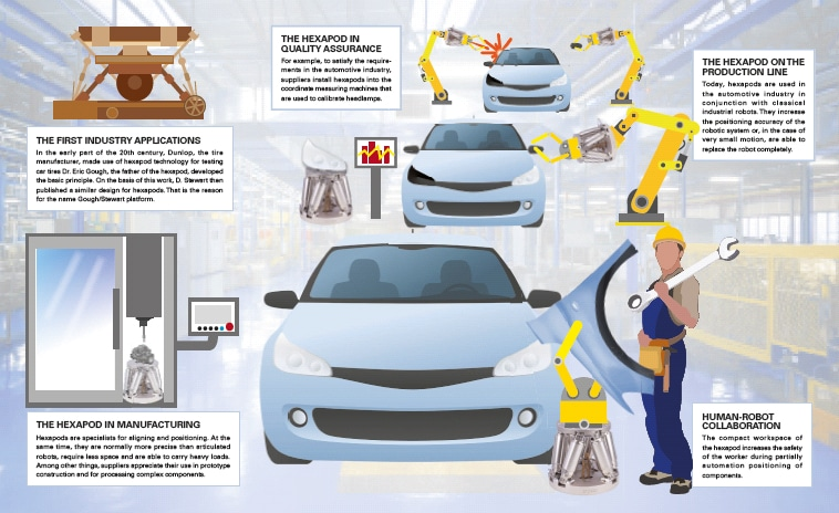 Hexapods: Solutions for Automotive Industry
