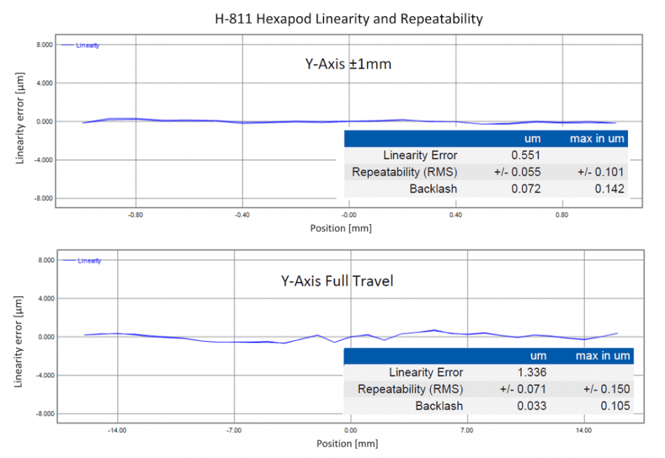 Hexapods with cardanic Z-offset joints combine high stiffness with high precision as shown in the graphs above. Here, Y-axis motion of an H-811 hexapod is measured with a laser interferometer, to determine linearity and repeatability. For full travel moves, the RMS repeatability is ±71nm and ±55nm for 2mm travel. The X and Z performance is on the same level. (Image: PI)