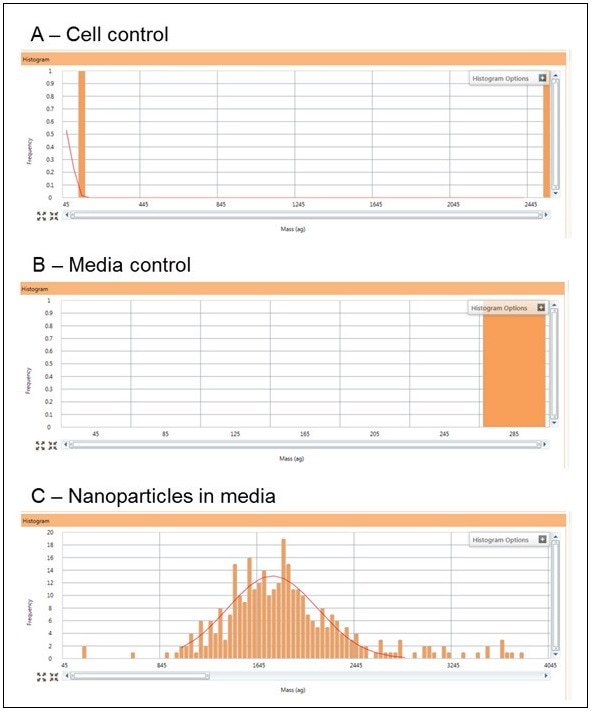 Typical responses for the cell control (A), algae media control (B), and the 60 nm Au NIST control in algae media at a concentration of 50,000 part/mL (C).