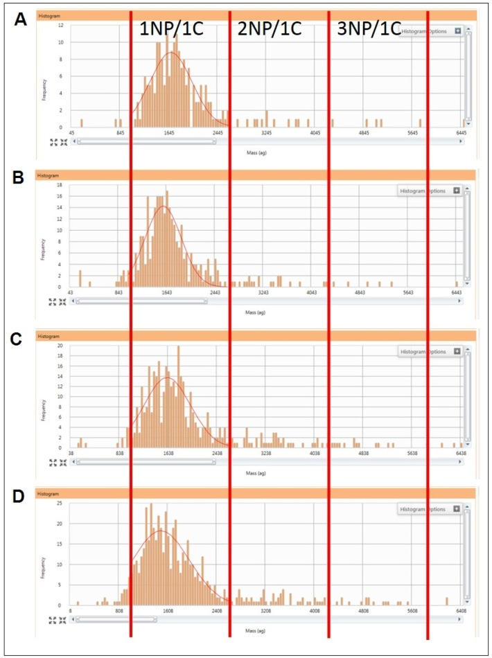 The signal collected from cells showing the increase of cells containing Au metal over 74 hours along with an increase of cells containing more than one particle. Exposure times of 2 hours (A), 28 hours (B), 53 hours (C), and 74 hours (D). 1NP/1C = 1 NP per cell; 2NP/1C = 2 NPs per cell; 3NP/1C = 3 NPs per cell.