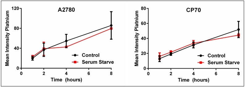 Plots of control vs. serum-starved cells for cisplatin uptake. These plots show that heterogeneous cellular cisplatin uptake is not due to cell cycle. Results are a summary of