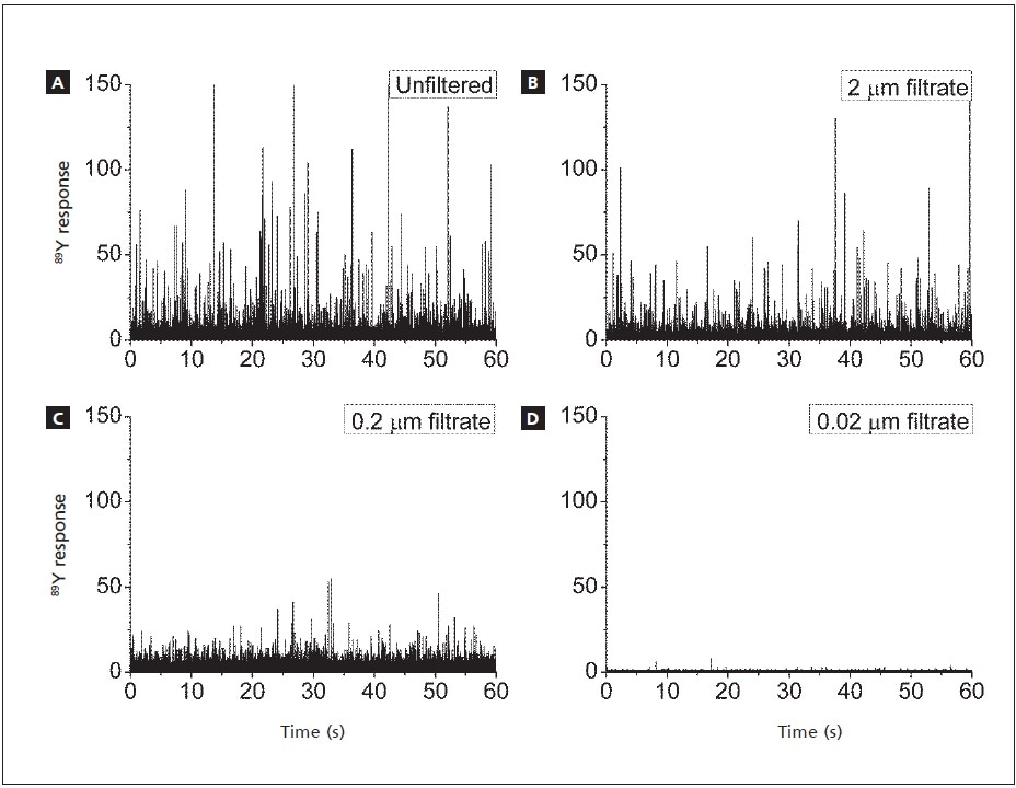 SP-ICP-MS signals for Y associated with CNTs. a) unfiltered; filtered through b) 2 µm pores; c) 0.2 µm pores; d) 0.02 µm pores