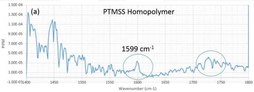 PiFM spectra for PTMSS and PS Homopolymer samples. The vibrational bands at 1599 cm-1 (a) and 1493cm-1 (b) will be used to identify the chemical species PTMSS and PS molecules respectively.