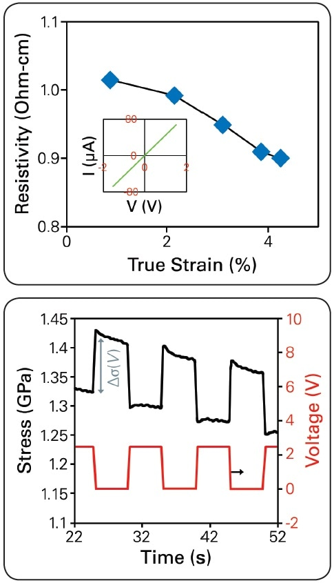 Resistivity calculated by linear I-V, inset shows a typical I-V sweep (top). Periodic stress generated by applied square-wave voltage signal from 0 V to 2.45 V while holding the nanowire at constant 2.2% strain (eT) (bottom).