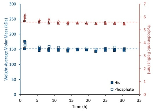 Time course at 40 °C showing a highly stable mAb reference standard provided by NIST. Both weight-average solution molar mass and size are unchanged under these accelerated stress conditions.